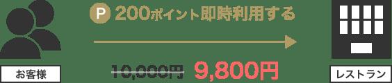 200ポイント即時利用すると10,000円→98,00円